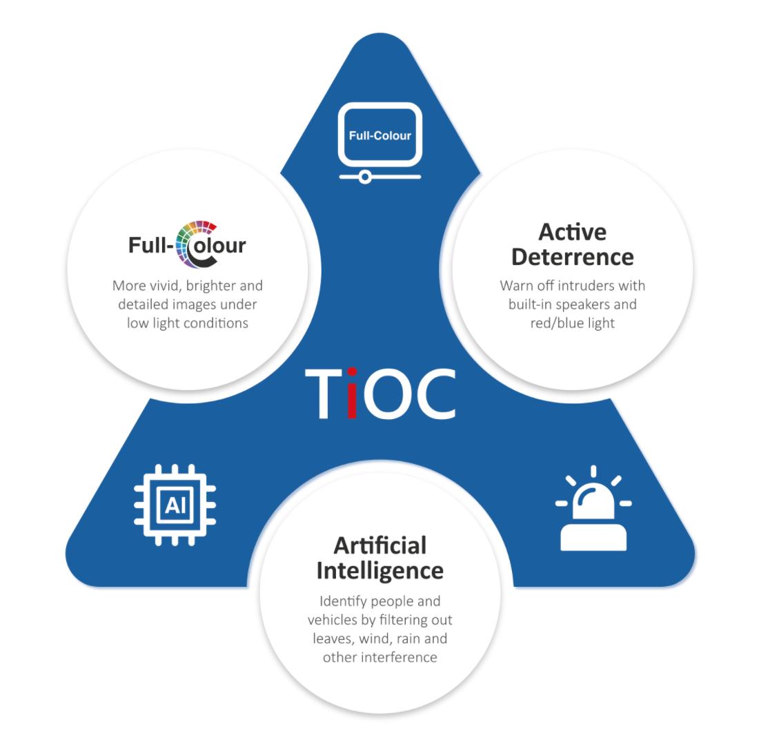 Dahua TiOC Active Deterrent Full Time Colour AI CCTV Installation SatFocus